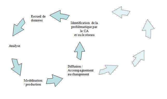 schema_demarche_participative